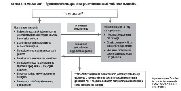 Потентиране съставките на темпалгин